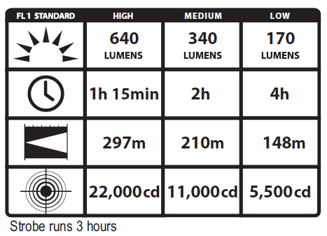 Streamlight DS LED HL Stats